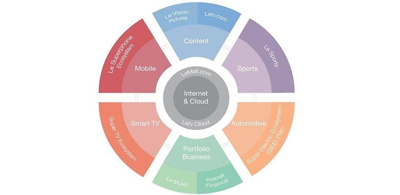 LeTV Smartphones und mehr