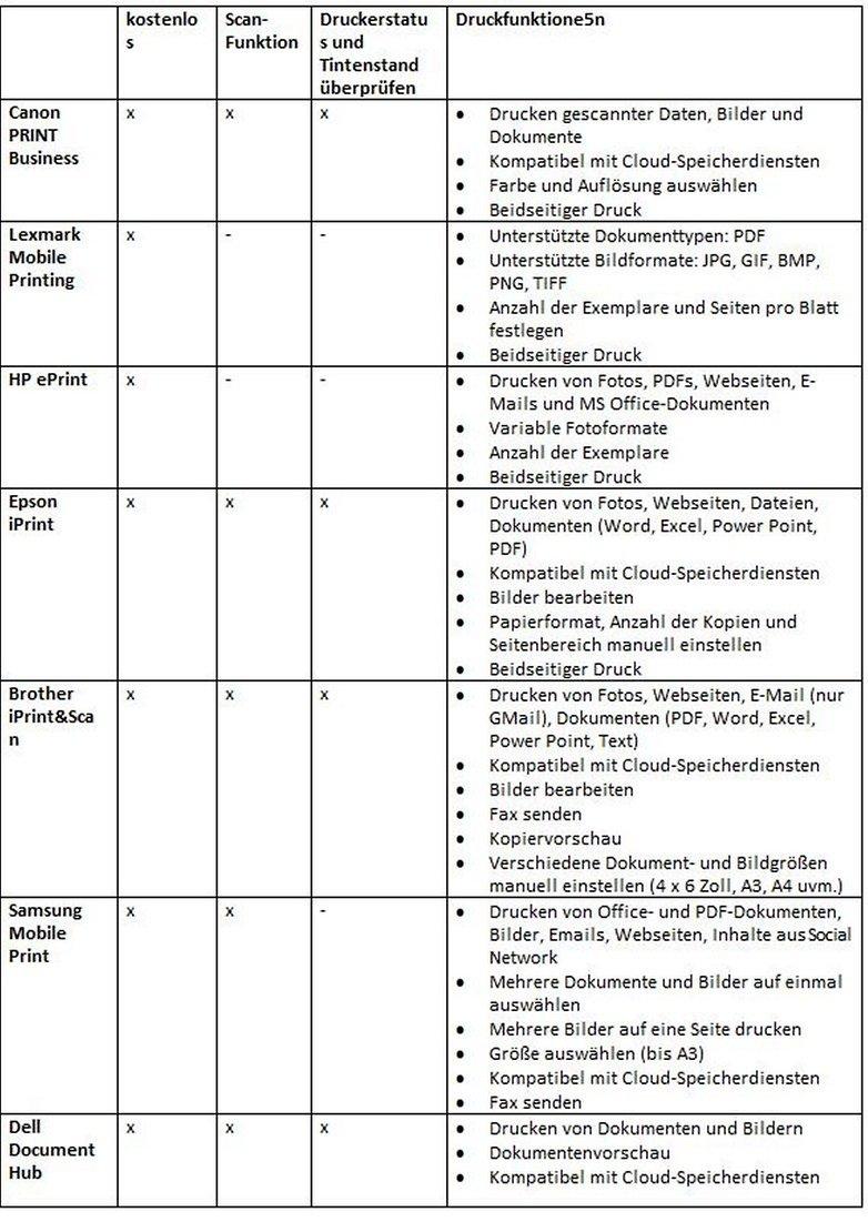 Tabelle DE 12