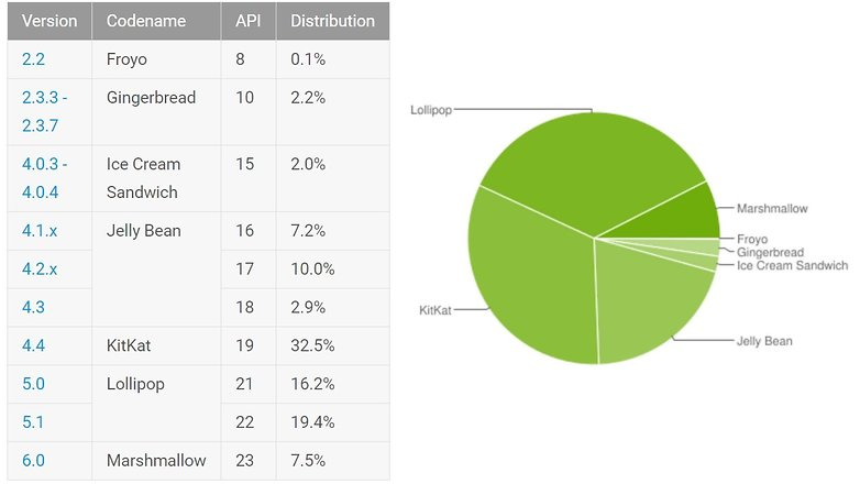 android fragmentation may 2016