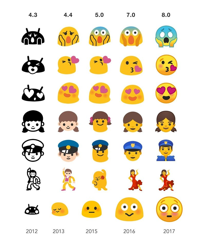 Android emoji evolution