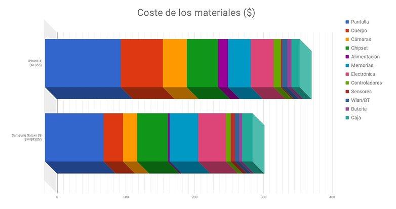 AndroidPIT cuanto cuesta fabricar smartphone