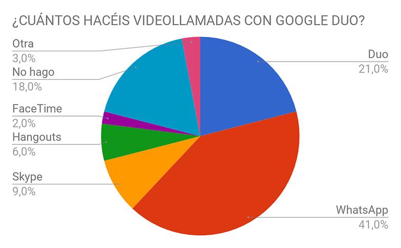 AndroidPIT encuesta google duo