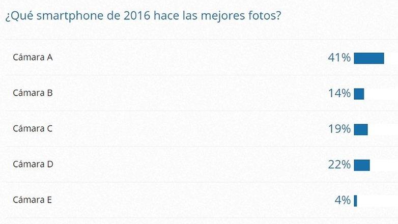 AndroidPIT mejor camara 2016 test