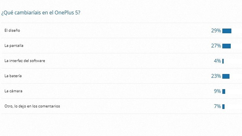 AndroidPIT oneplus 5 encuesta