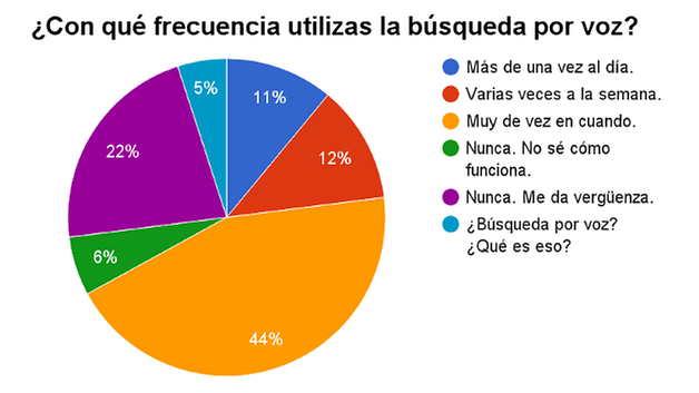Poll busqueda voz