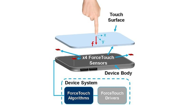 force touch screen