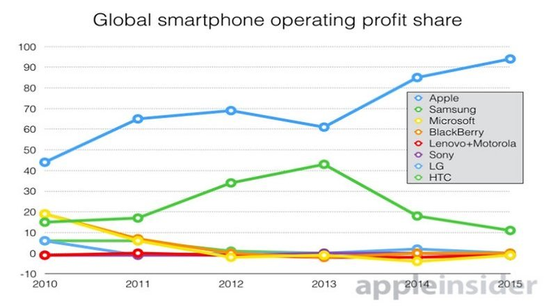 smartphone profit q3 2015