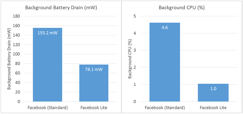 FB Lite Performance Comparison 0