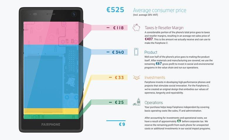 Fairphone 2 detalhes 2
