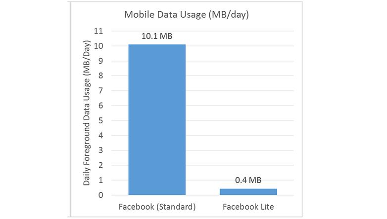 facebook lite dados