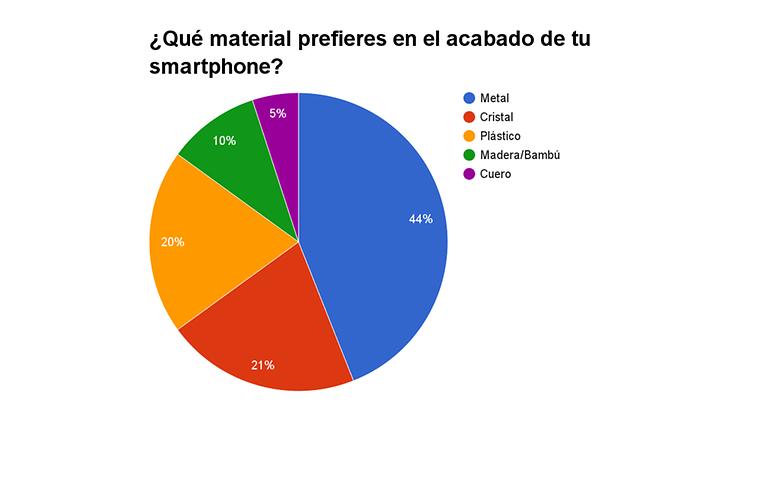 materiales smartphone