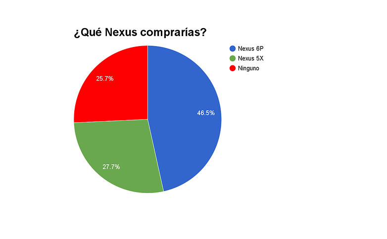 poll result nexus