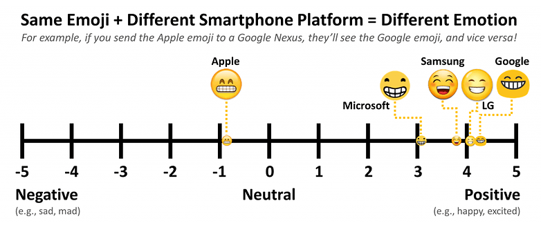 same emoji different platforms