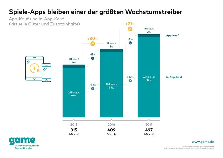 Game Marktdaten 2018 01 06 Umsatz Apps