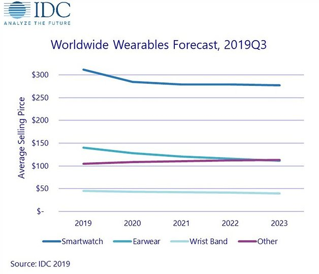 IDC Worldwide Forecast Wearables