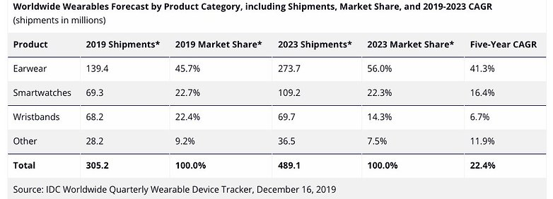 IDC Worldwide Wearables Forecast by product