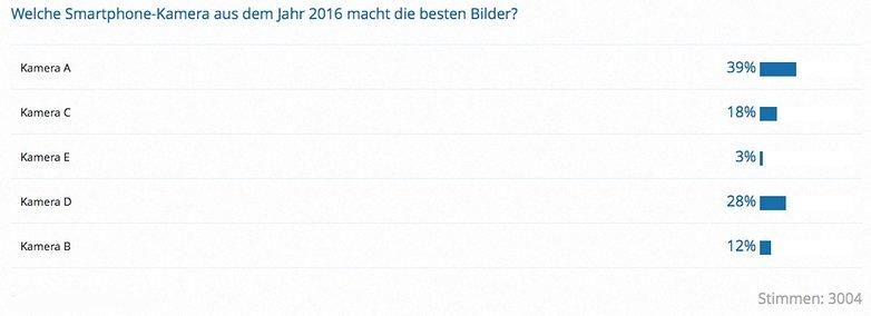 Kamera Blindtest q4 2016