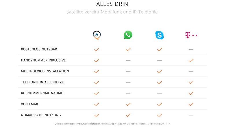 Satellite vs whatsapp vs skype telefom