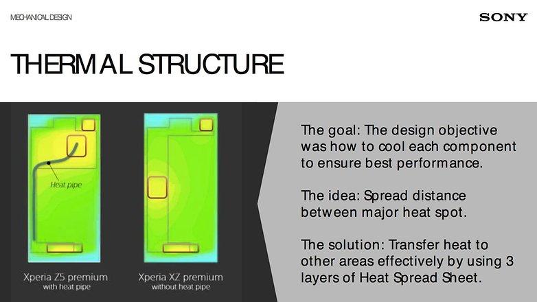 Sony XZ Premium Heatspreader