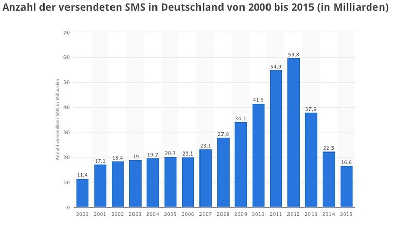 Statista SMS DE