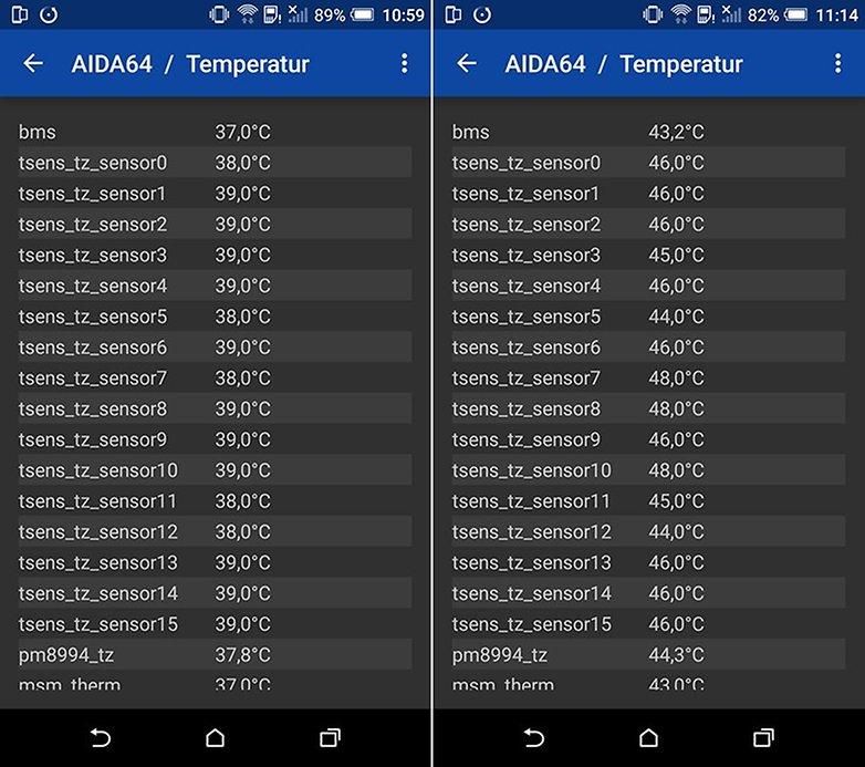 Temperatur HTC One M9