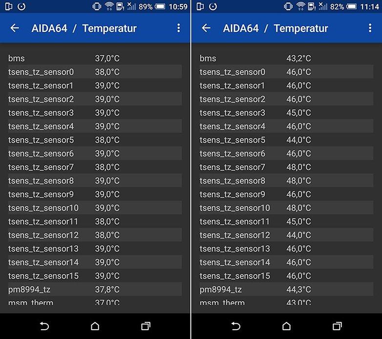 Temperatur HTC One M9