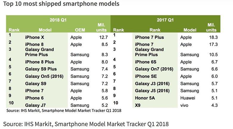 Top 10 Smartphones q1 2018