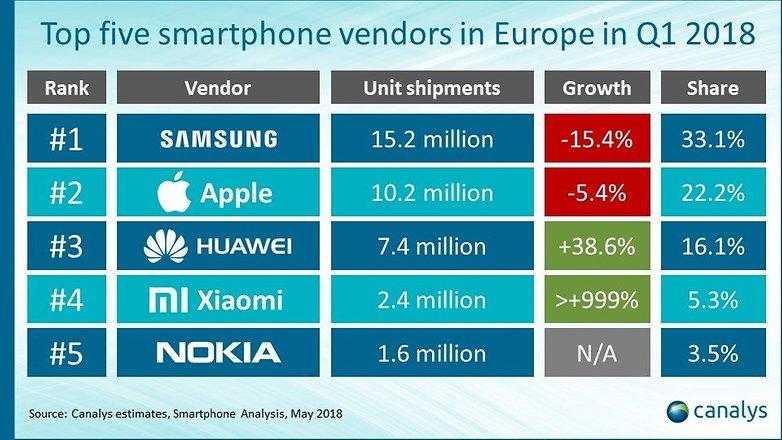 Top 5 Smartphone Brands Europe 2018