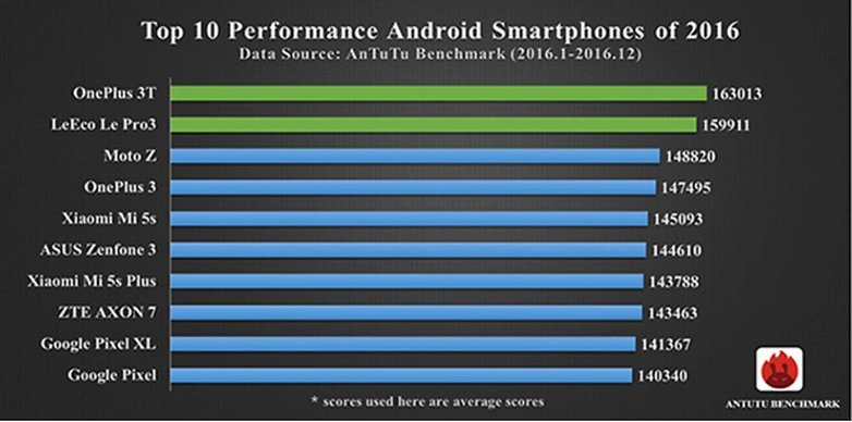 Top Smartphone 2016 1