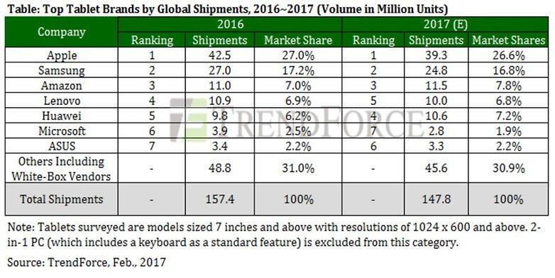 Trendforce Tablet Market 2016 2017
