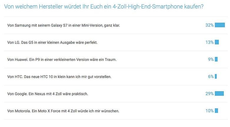 Umfrage 4 Zoll Smartphone
