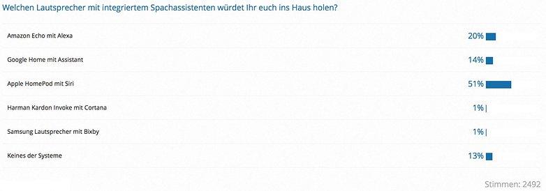 Umfrage Auswertung Lautsprecher Sprachassistent