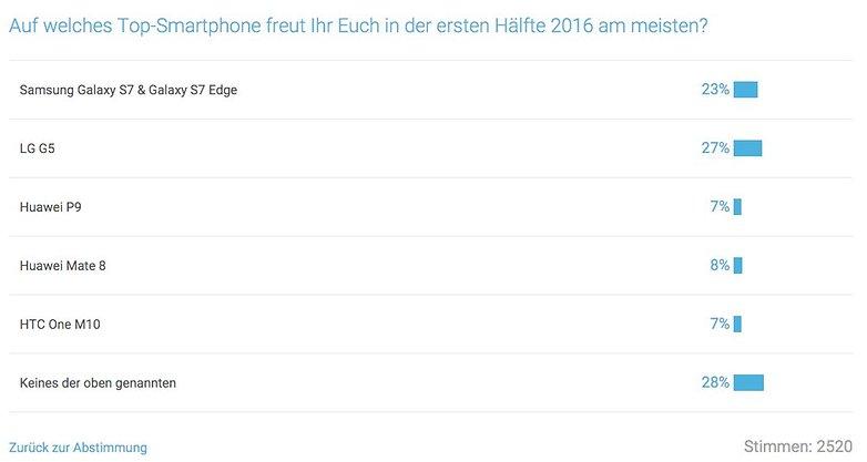 Umfrage Ergebnis Top Smartphone 1HJ 2016