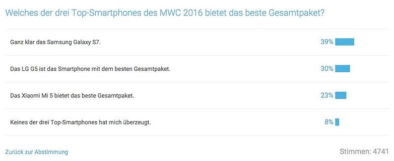 Umfrage Galaxy S7 vs LG G5 vs Xiaomi Mi 5