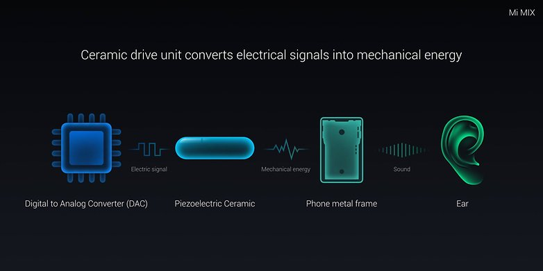 Xiaomi Mi MIX piezoelektrische Lautsprecher