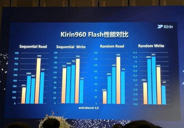 benchmarkwerte des Kirin 960