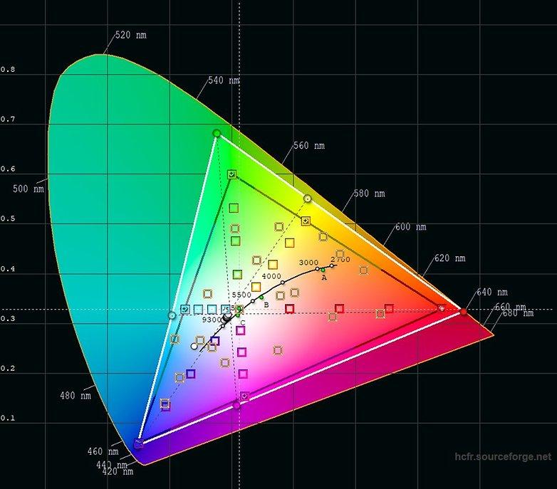 huawei p20 sRGB Color