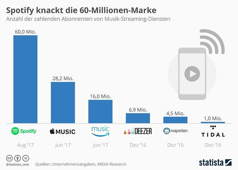 infografik 4563 zahlenden abonnenten von musik streaming diensten n