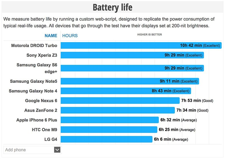 samsung galaxy s6 edge plus note 5 battery life