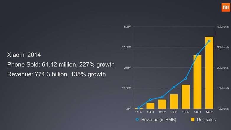 xiaomi 2014 sales growth