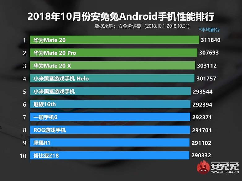 AnTuTut Top 10 Best Performance Smartphones October 2018