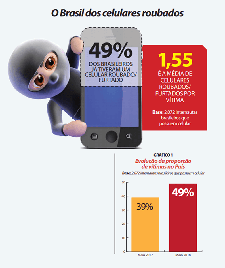 panorama celulares roubados julho2018.pdf