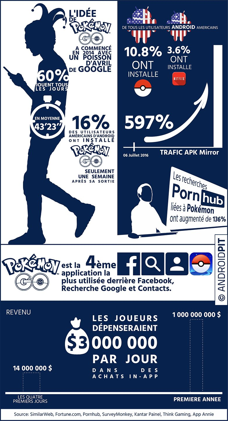 Inforgraphic pokemon go FR v02