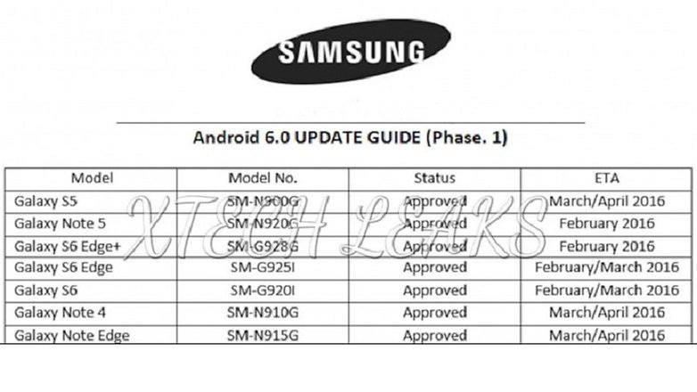 Samsung galaxy android 6 update roadmap