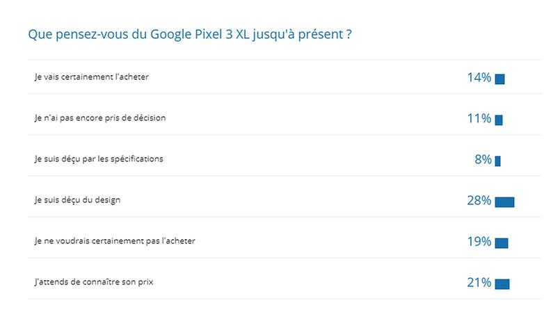 androidpit FR resultats