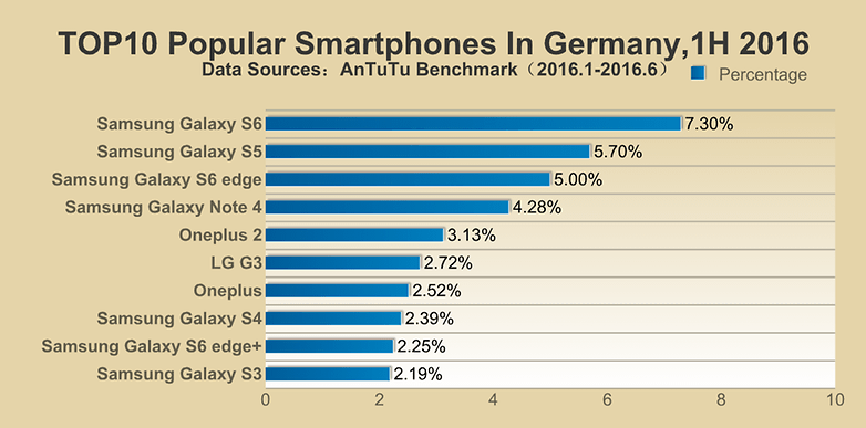 androidpit antutu popular 2016 germany