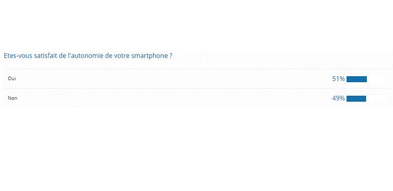 androidpit fr resultat sondage autonomie