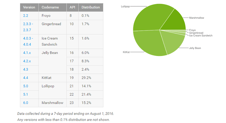 androidpit fragmentation august 2016