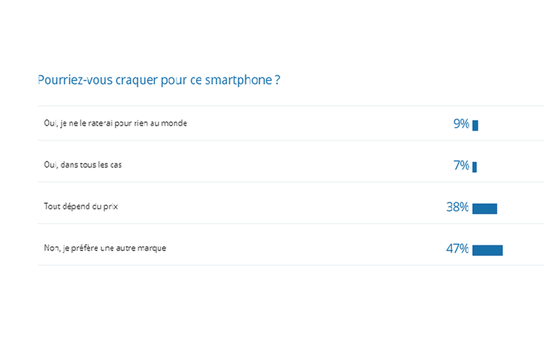 androidpit reponse sondage