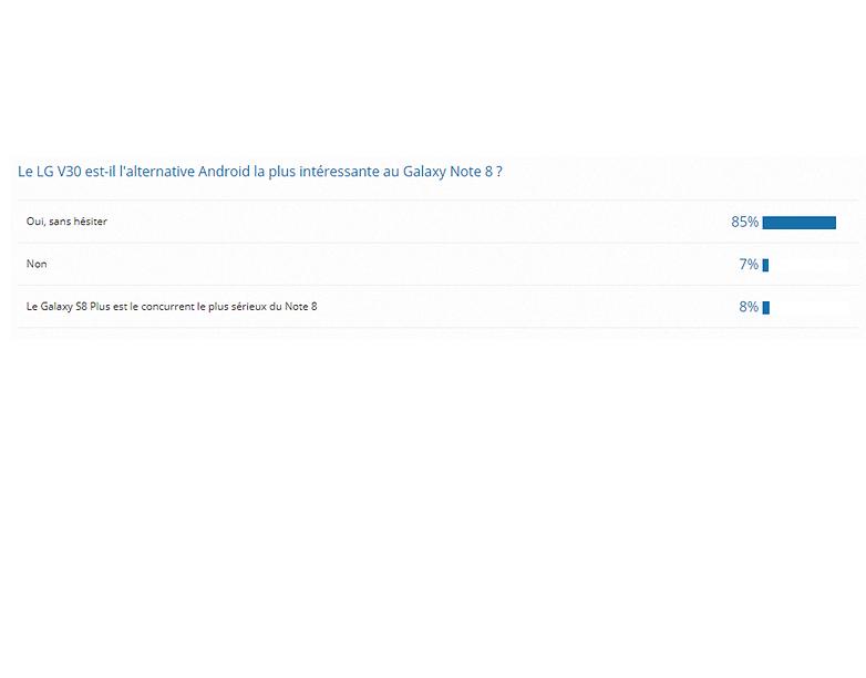 androidpit resultat sondage lg v30